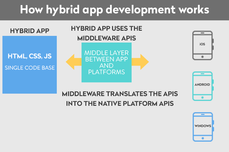 How hybrid app development works