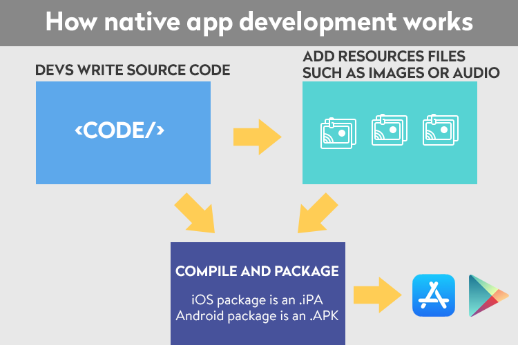 How native app development works