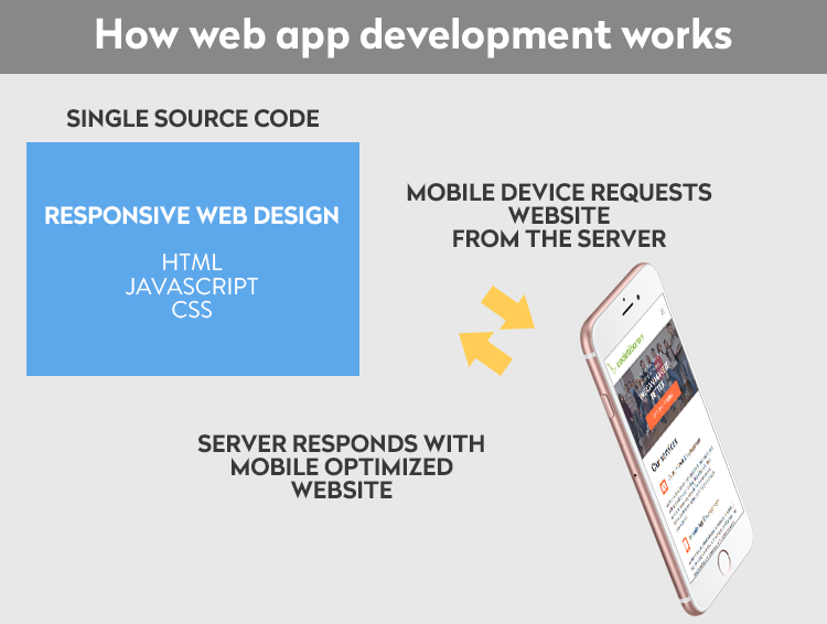 How web app development works