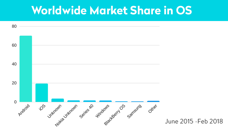 Worldwide market share on iOS