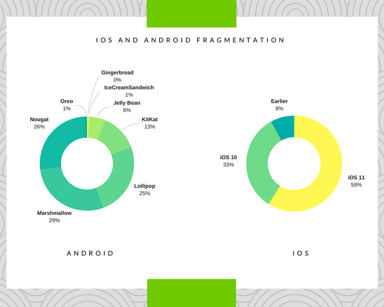 iOS and Android Fragmentation