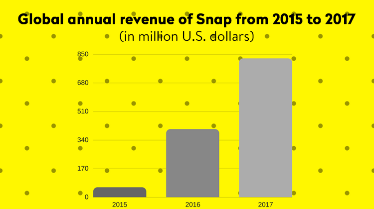 SnapChat Global Annual Revenue