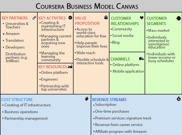 Coursera business model canvas