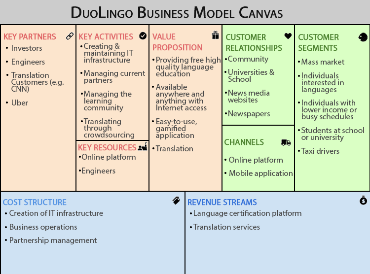 duolingo business model canvas