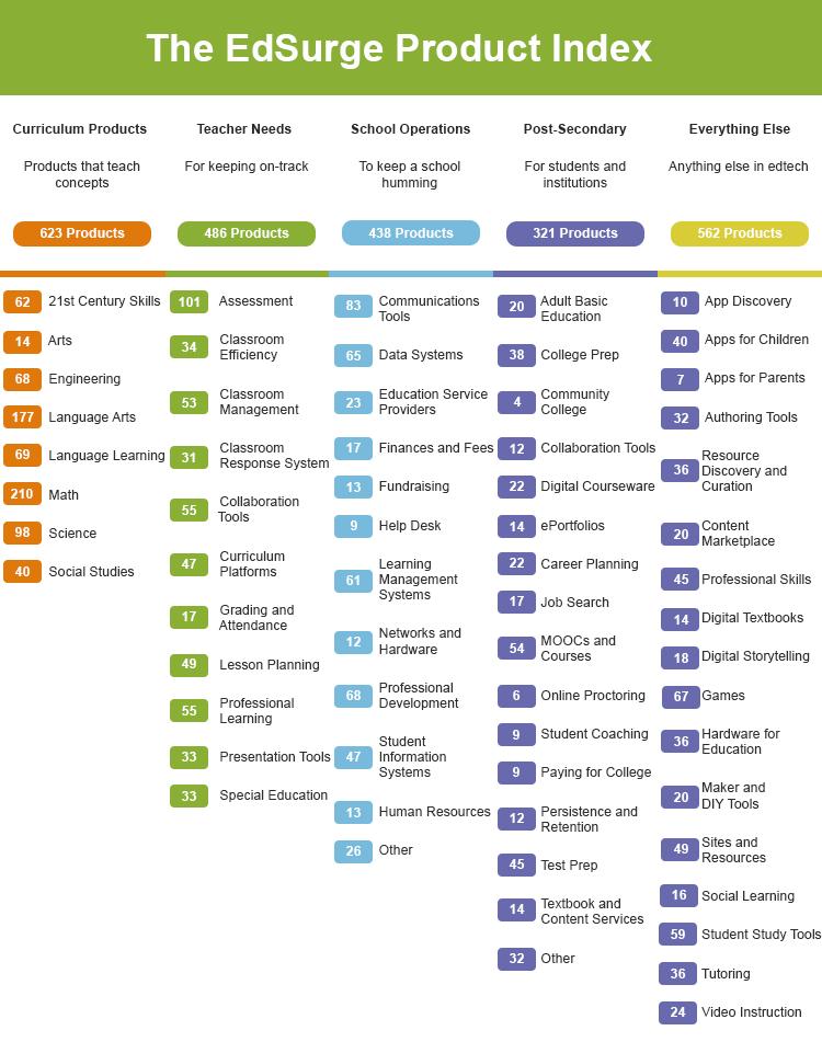 Edtech industry landscape 2018