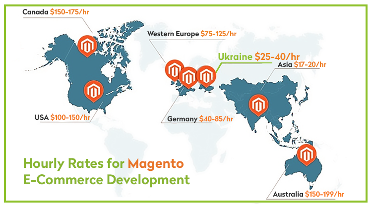 Hourly rates for Magento e-commerce development Ukraine