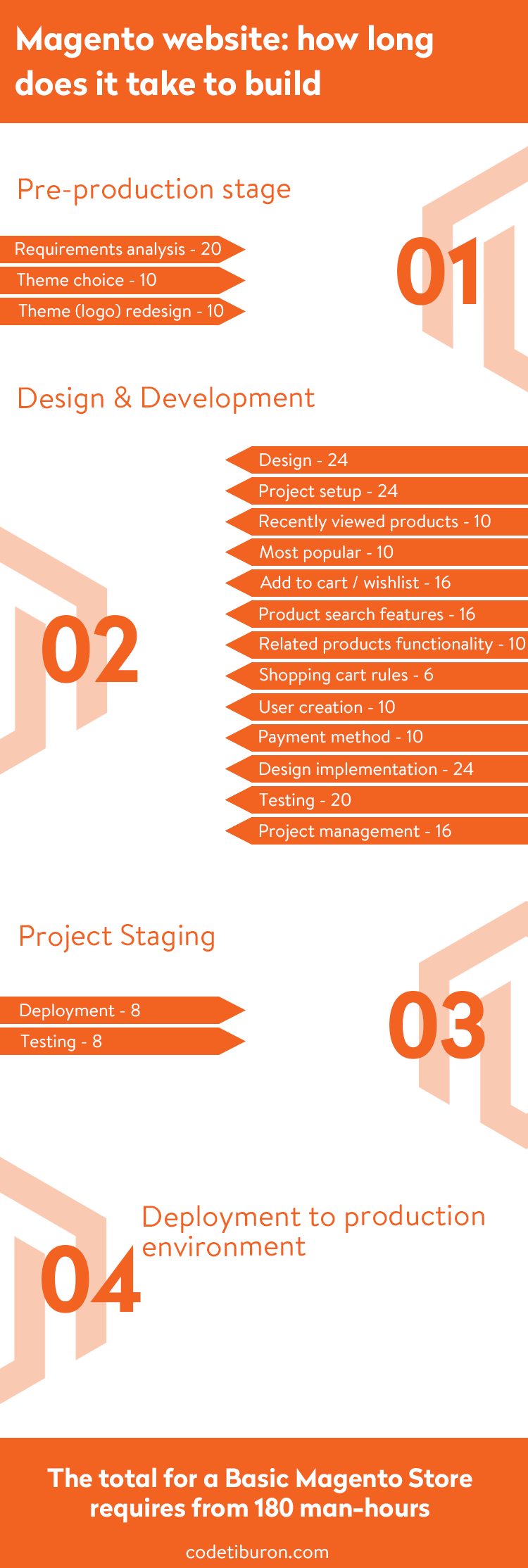 How long to build a magento site