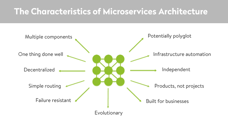 The standards of microservices architecture