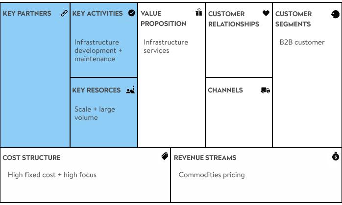 5 Business Model Patterns For Online Enterprise Codetiburon