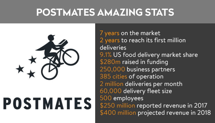 Postmates amazing statistics