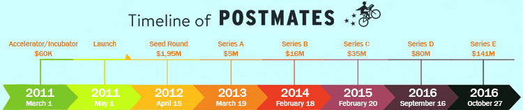 Postmates valuations