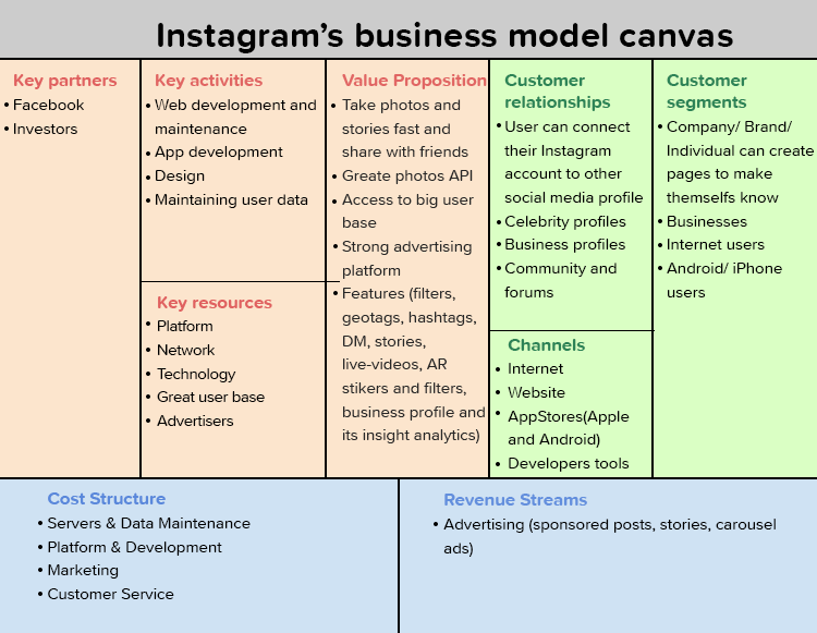 Instagram's business model cavas