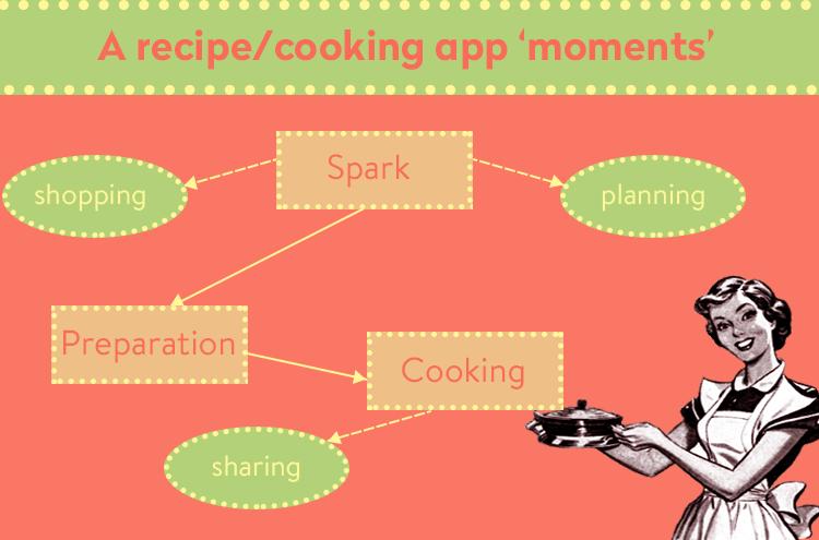 recipe app user flow