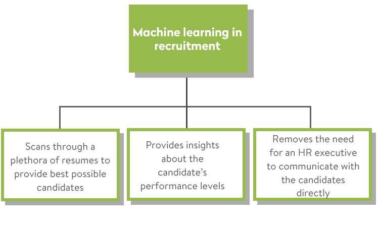 Machine Learning in the HR Industry: Trends and Example of Using