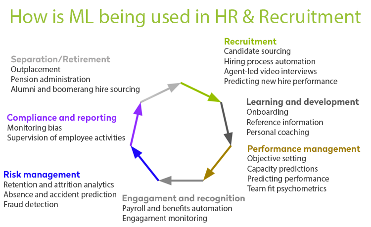 Machine learning for hr applications