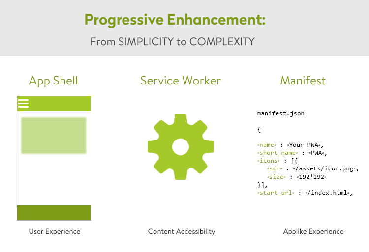 progressive web app what does it mean