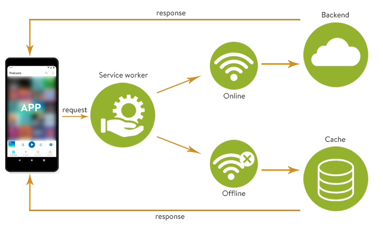 what is a service worker