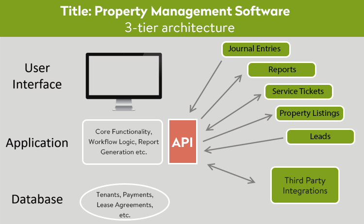 how to create custom software solutions for property management
