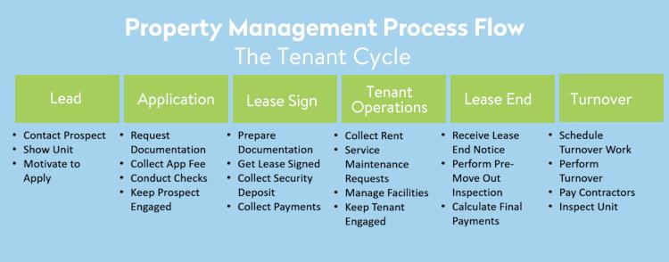 custom property management software solutions development