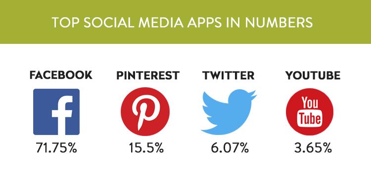 Top social media apps in numbers 2019
