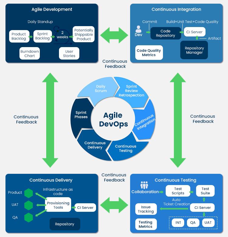 compare agile and devops