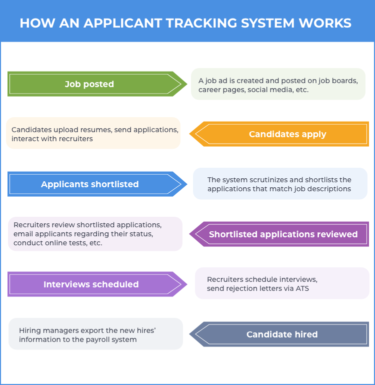 creating an applicant tracking system