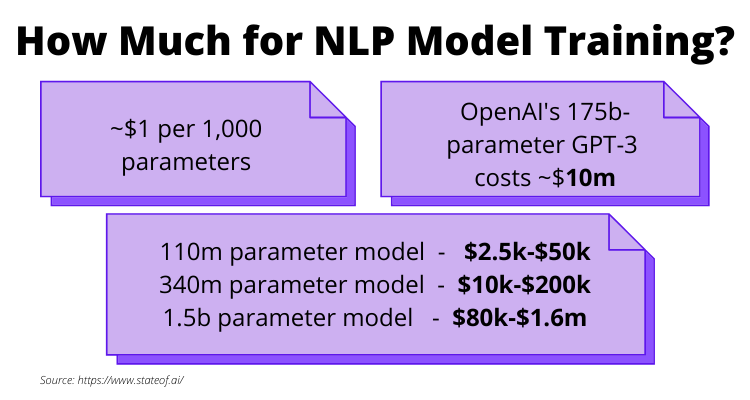 The cost of NLP Model Training_