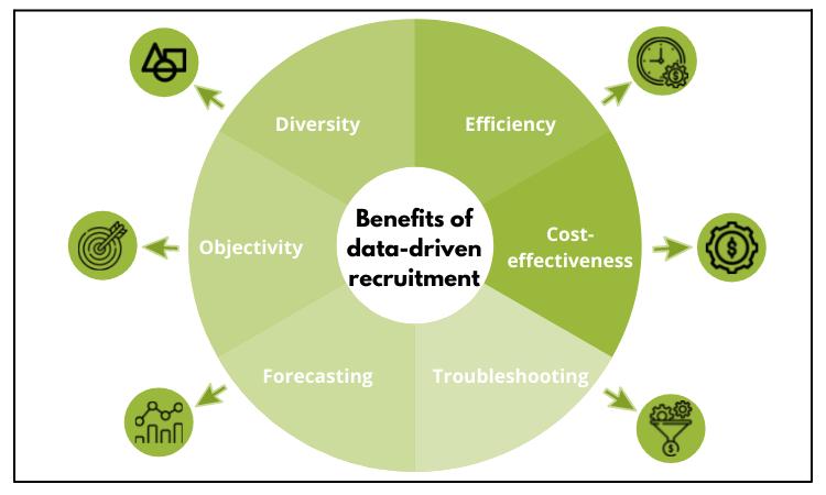benefits of data driven recruitment